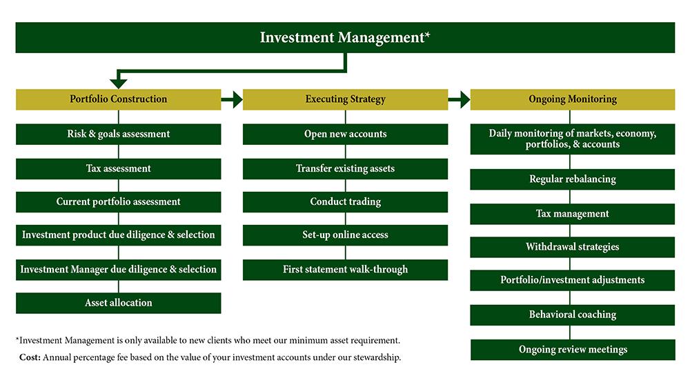 Invest-Graphic